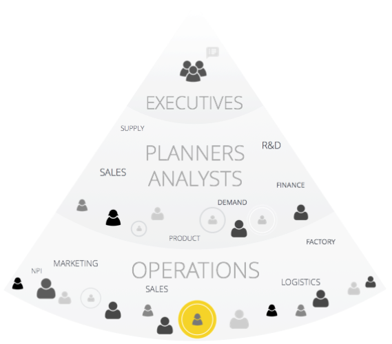 Imagine software that engages everyone across the organization in collaborative decision making